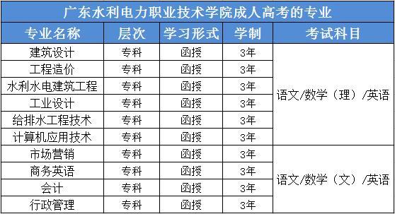 广东水利电力职业技术学院一成人高考的专业