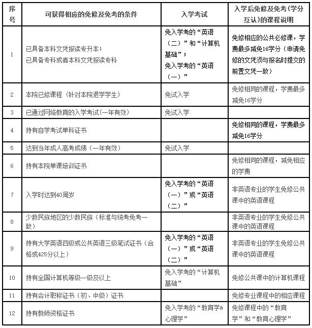 2019年华东师范大学网络教育专升本秋季招生简章