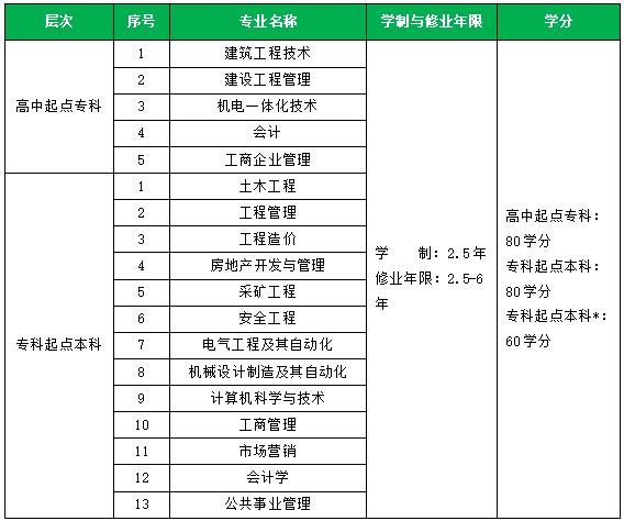 2019年重庆大学网络教育专升本秋季招生简章